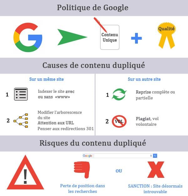 structure de site SEO-friendly