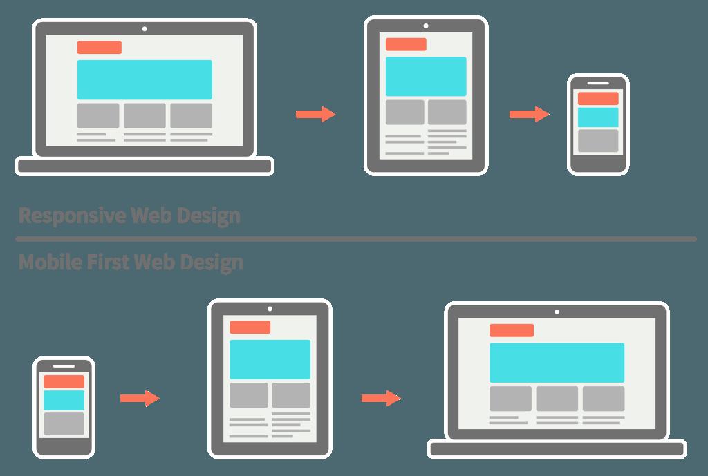 adaptive web design