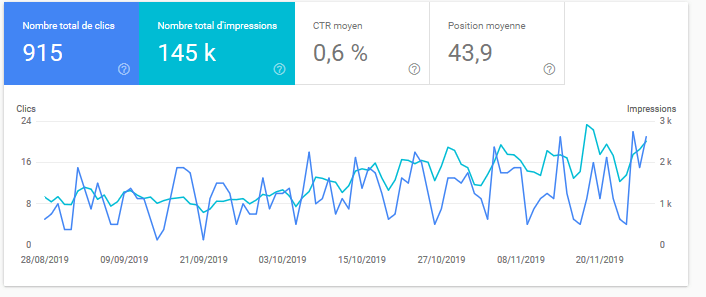 search console performances