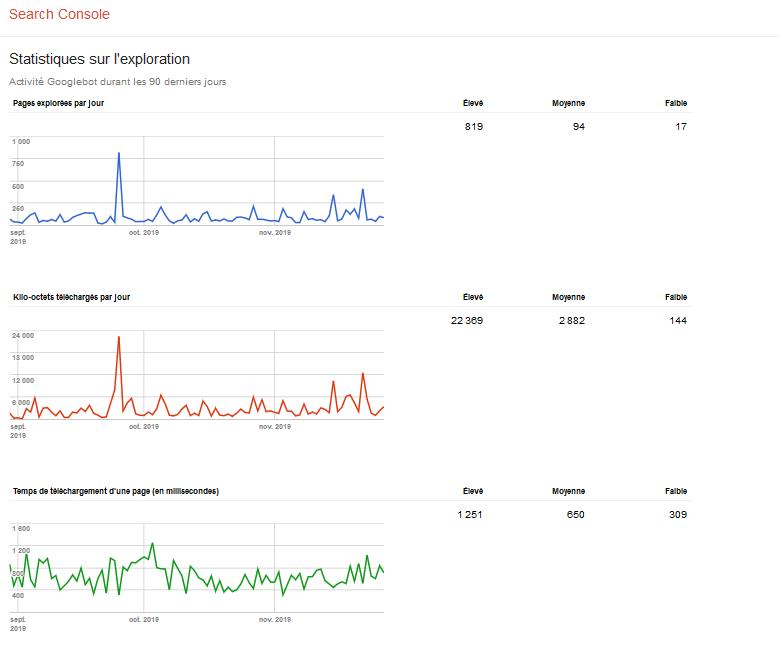 statistiques d'exploration
