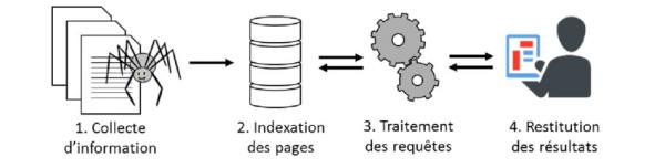 fonctionnement moteur de recherche interne
