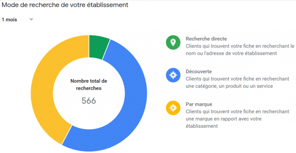 mode de recherche de votre entreprise fiche google mybusiness