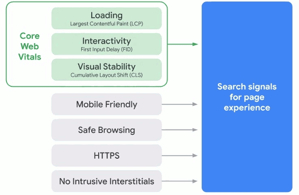 web core signals - signaux web essentiels